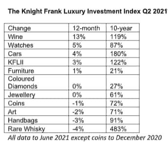 Source: Knight Frank Luxury Investment Index
