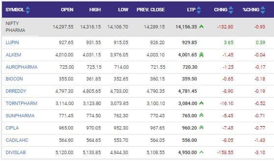 Nifty pharma index