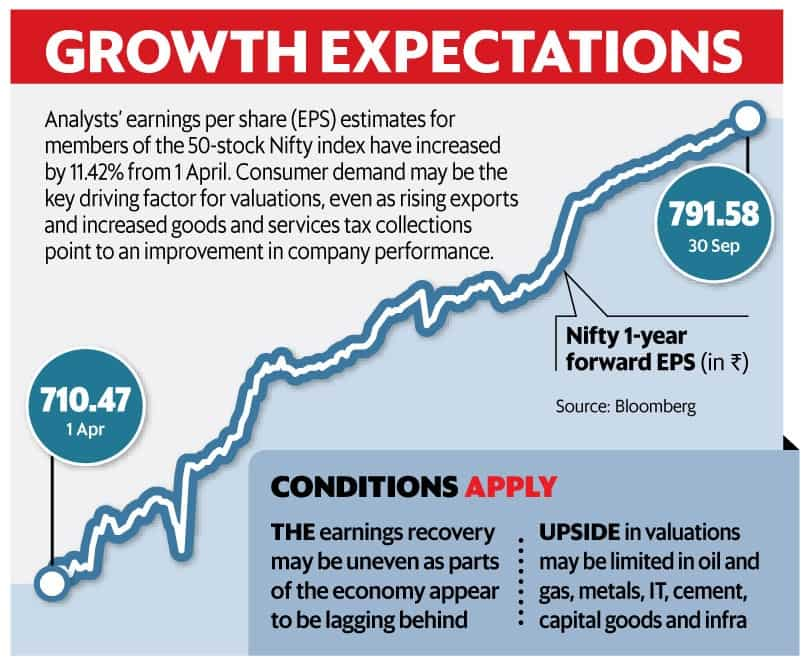 Growth expectations