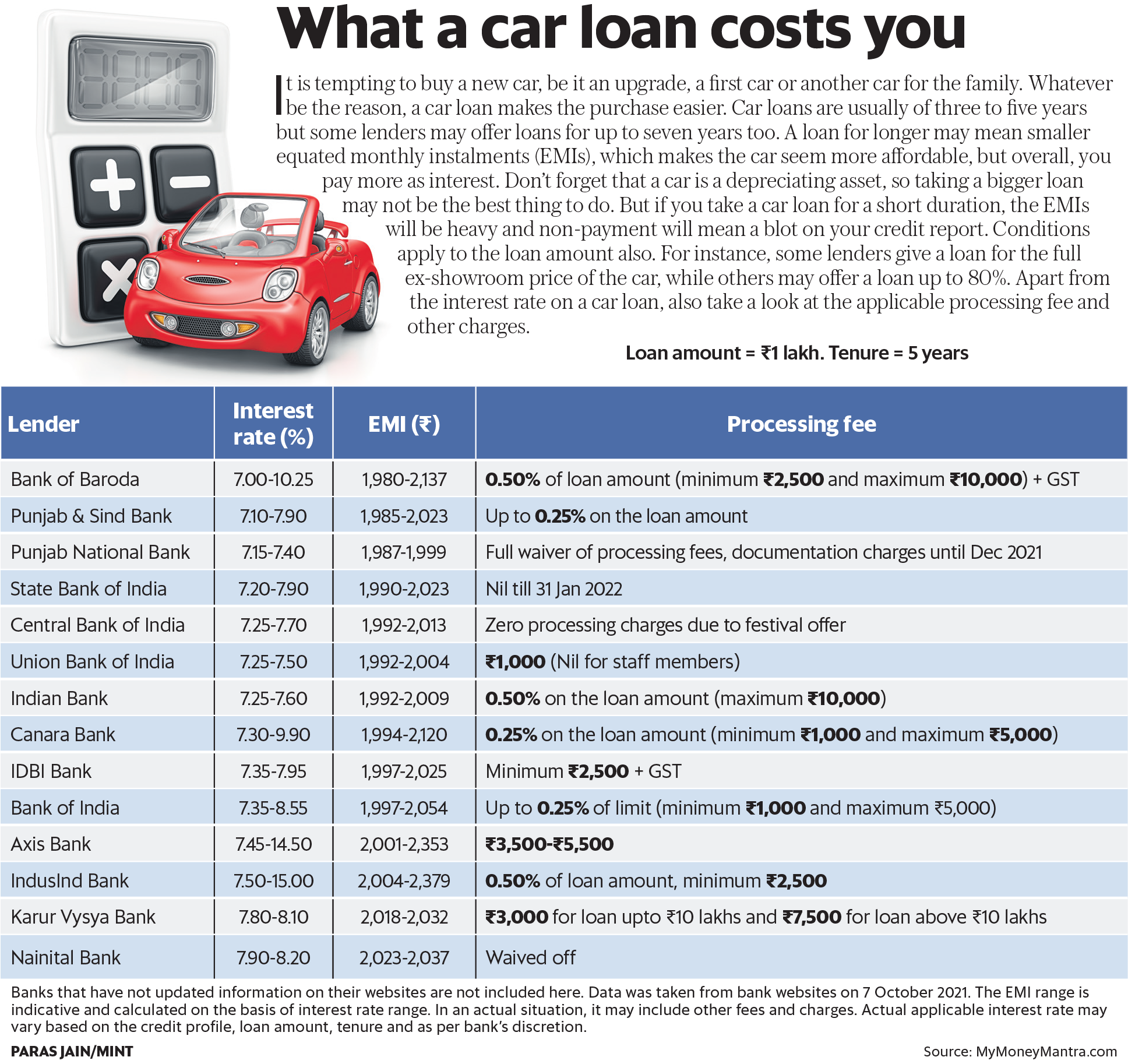What a car loan costs you
