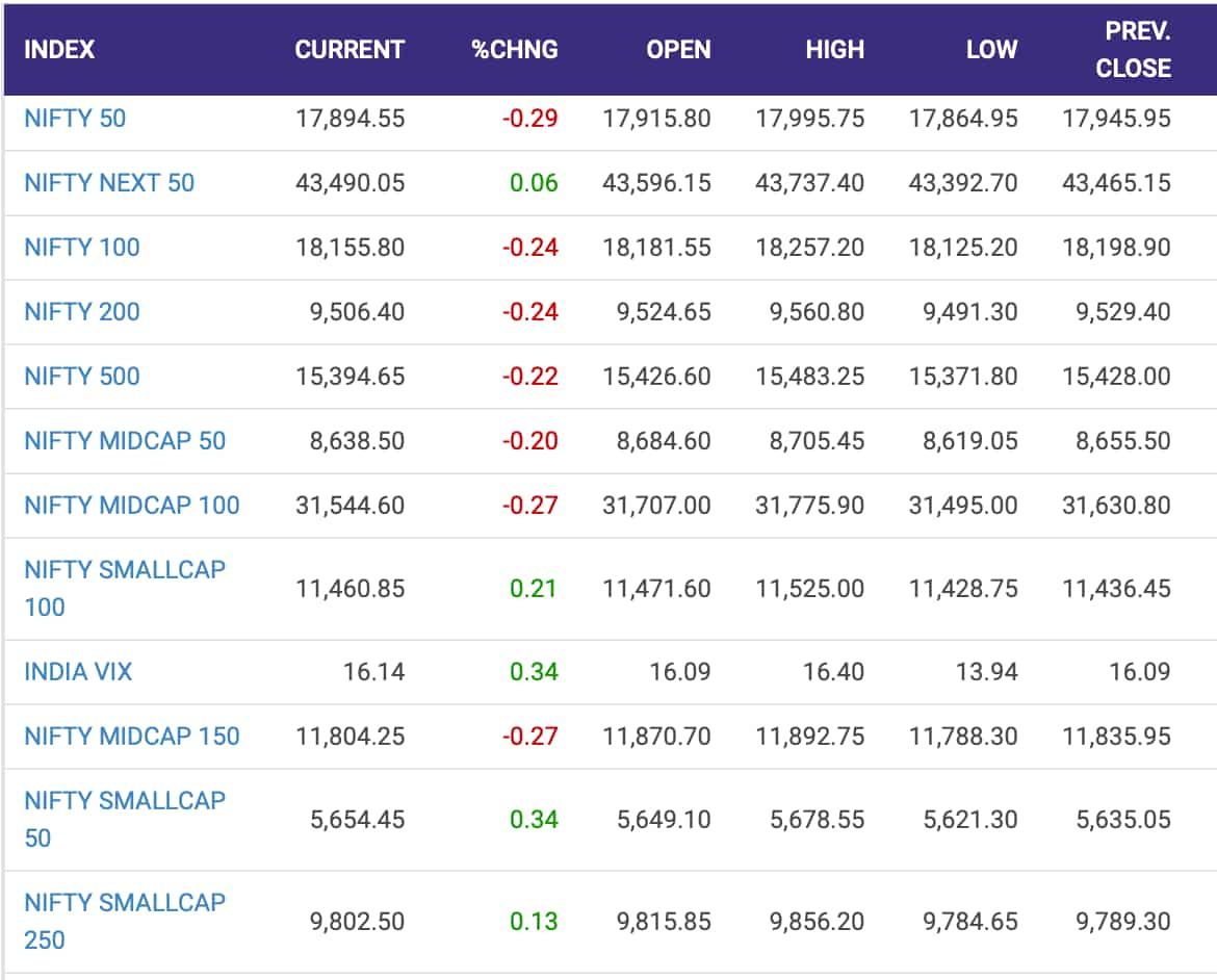 Nifty indices