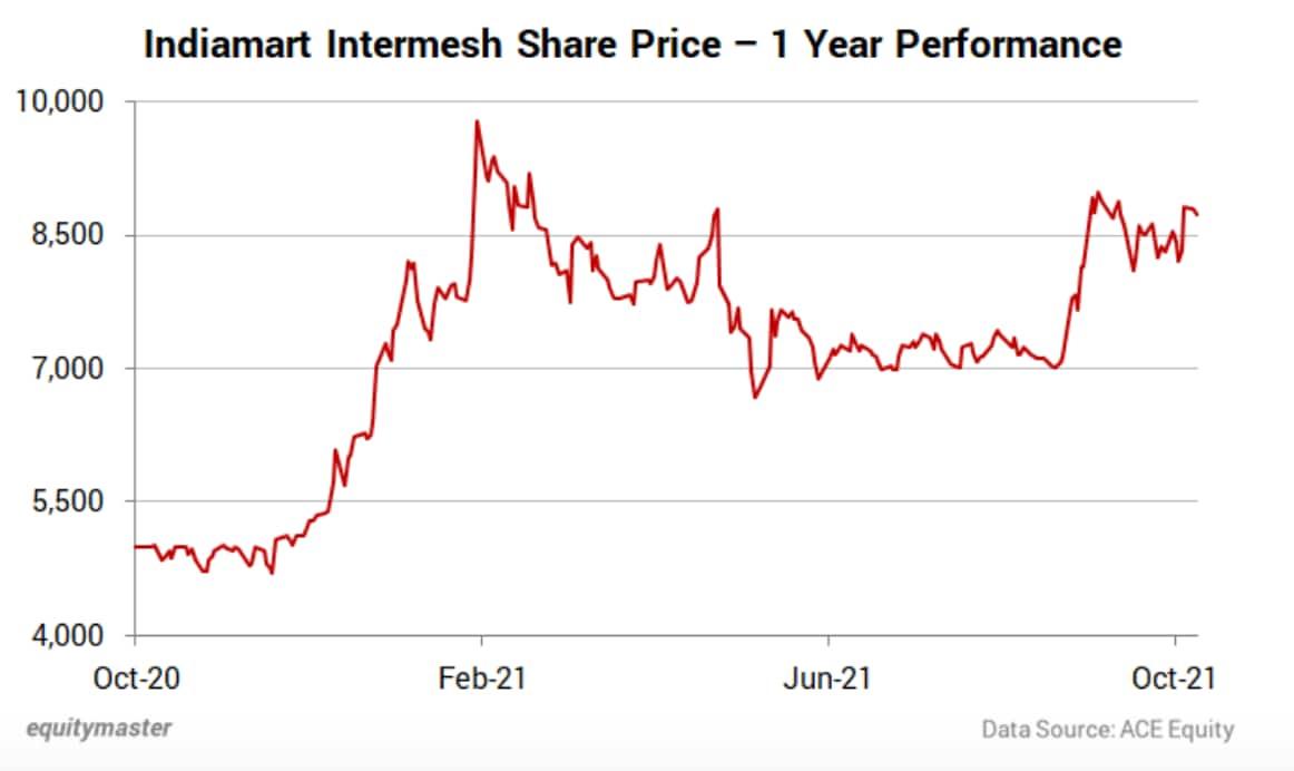 Indiamart Intermesh