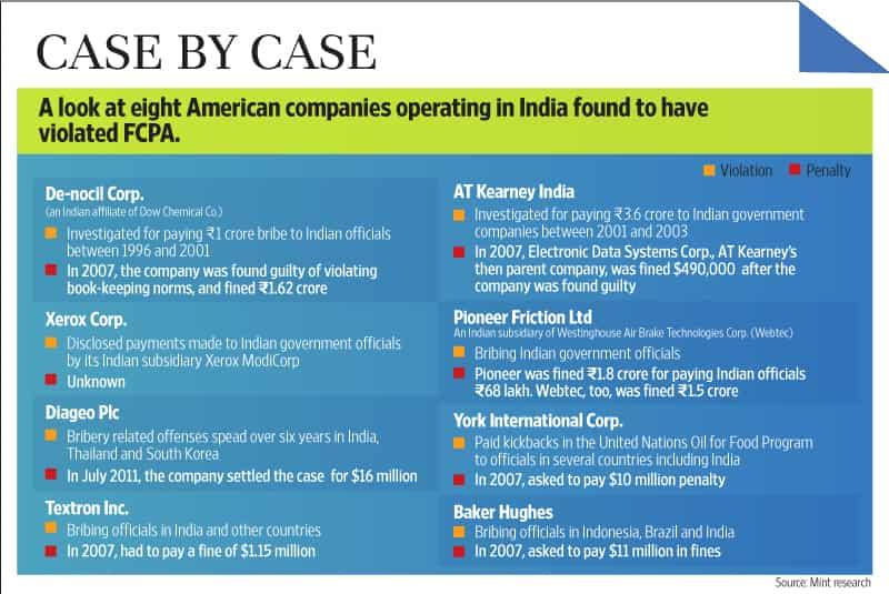 Anti-bribery law has found eight US firms in violation