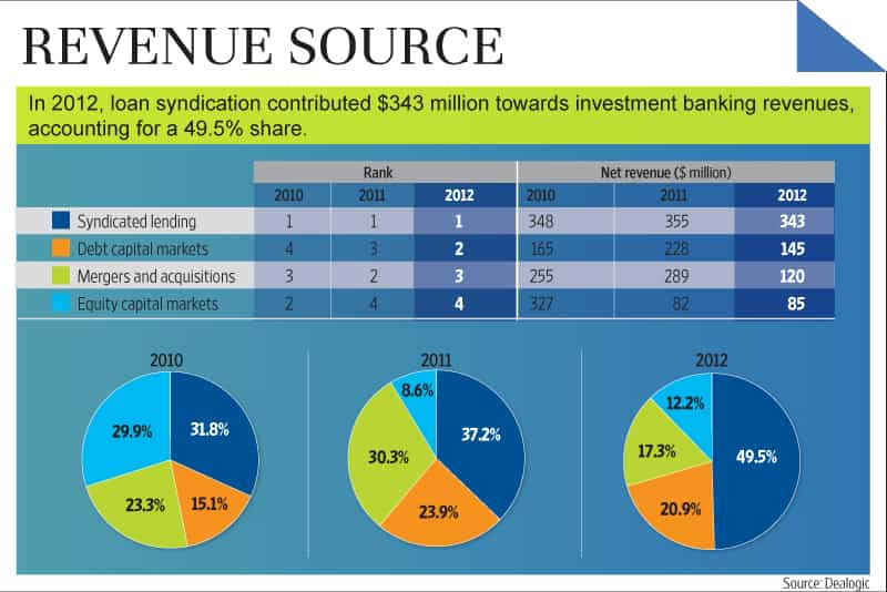 syndication investment banking