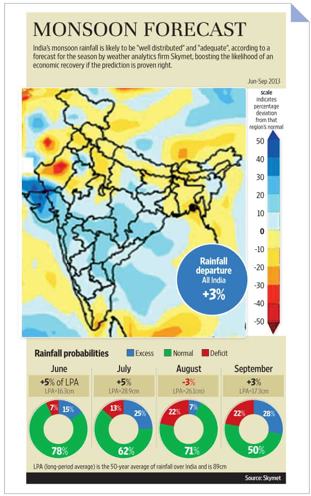 Skymet forecasts well-distributed, adequate monsoon