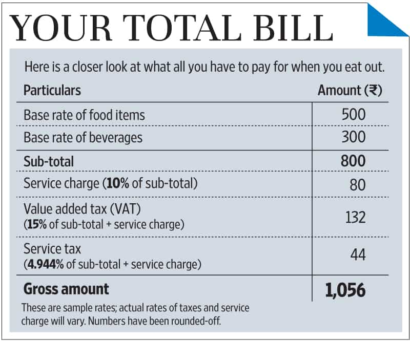 Difference between vat and service tax (with comparison chart.