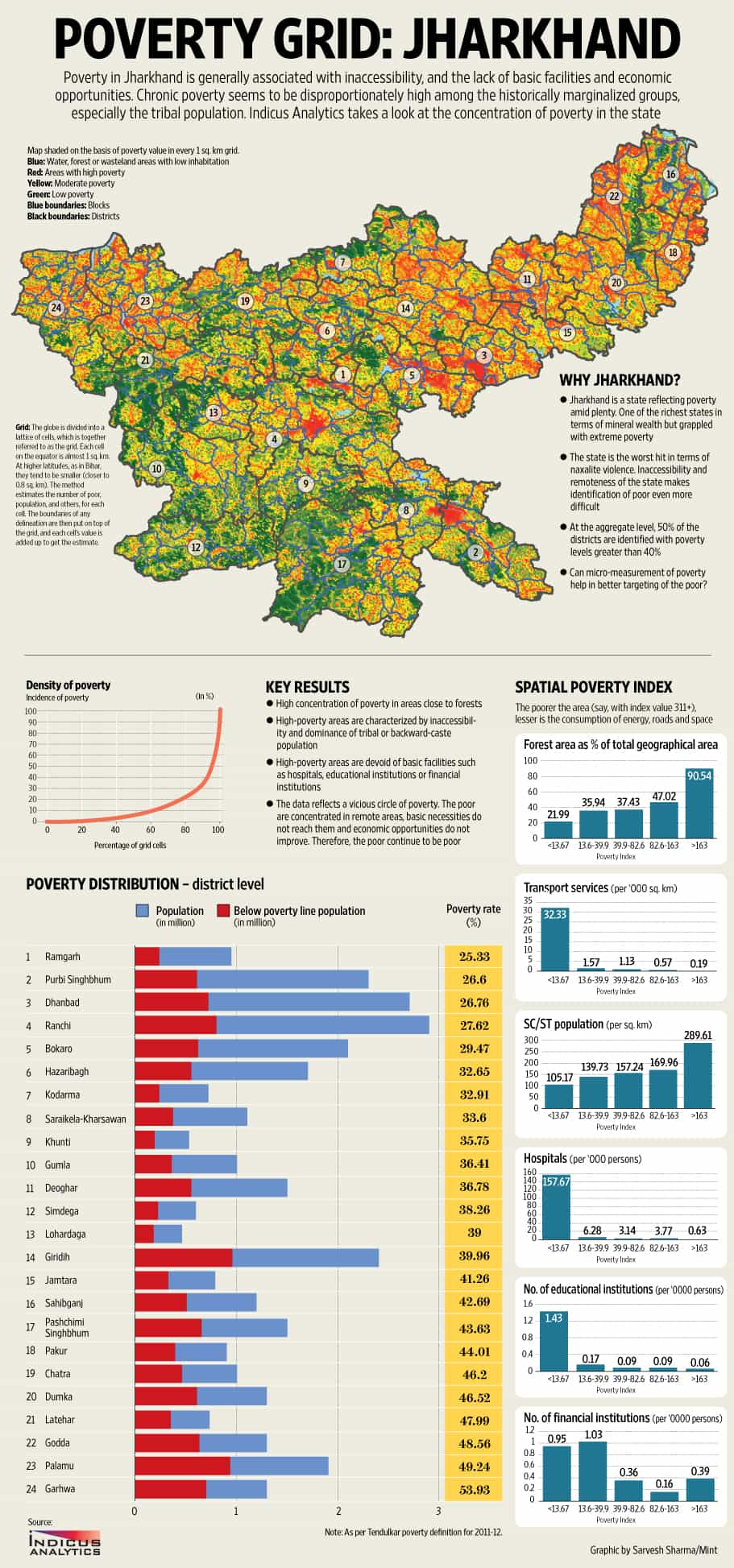 Spatial poverty in Jharkhand on maharashtra map, cyber world map, bangladesh map, indiana state map, u.s. regions map, indiana county map, tonga map, french regions map, brazil map, saudi arabia map, illinois-indiana map, iran map, india map, state capitals map, european nations map, tamil nadu map, cape of good hope map, andhra pradesh map, indian states and capitals, great britain map,