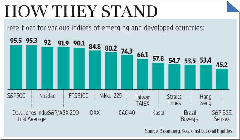 India free-float market cap low compared to peers