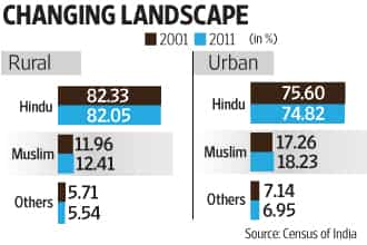 Census 2011 shows Islam is the fastest growing religion in India