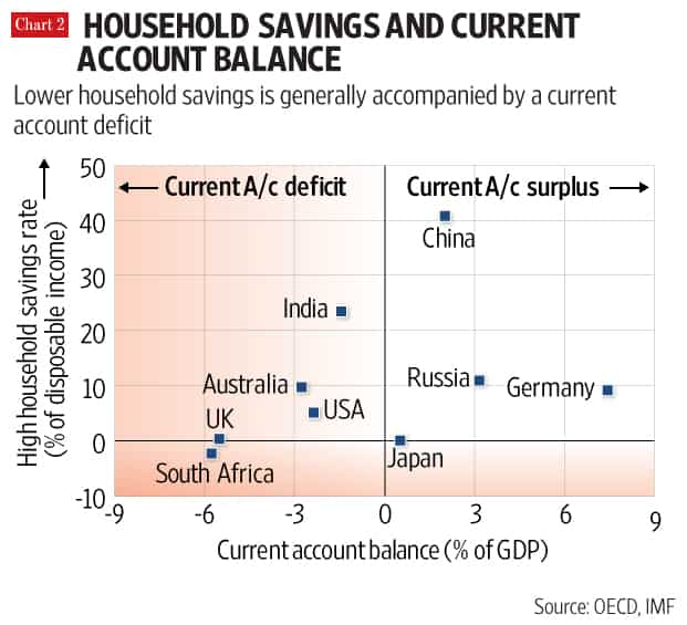 India Is Some Kind Of An Exception To The Above Rule Runs A Cur Account Deficit Despite Relatively High Household Savings Rate