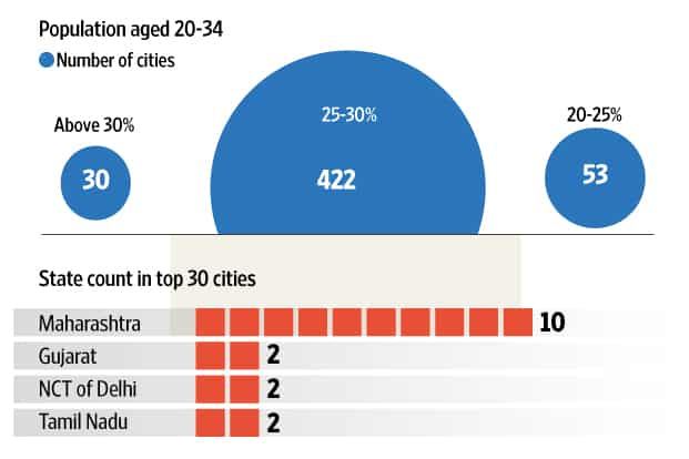 The demographic number that binds cities in Bihar and Kerala
