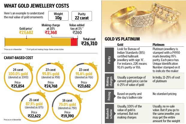 Dos and don'ts of buying gold jewellery