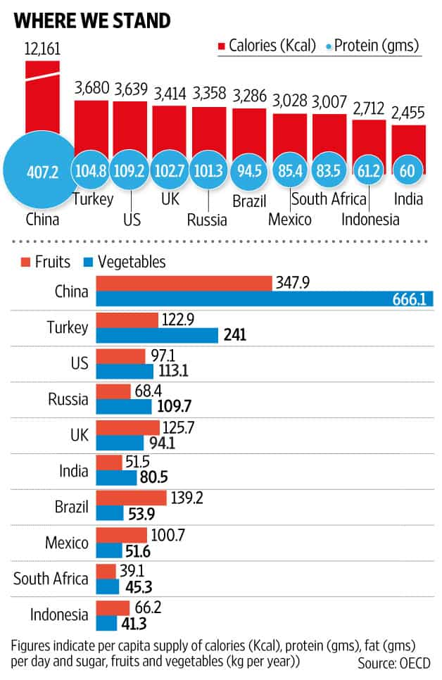 Per capita nutrition supply in India among the lowest in the