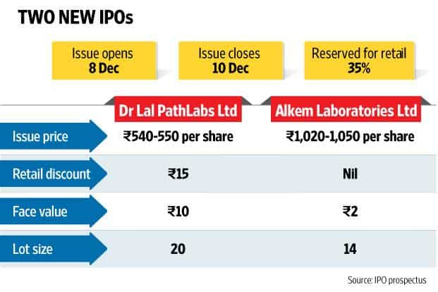 Dr lal path lab ipo price
