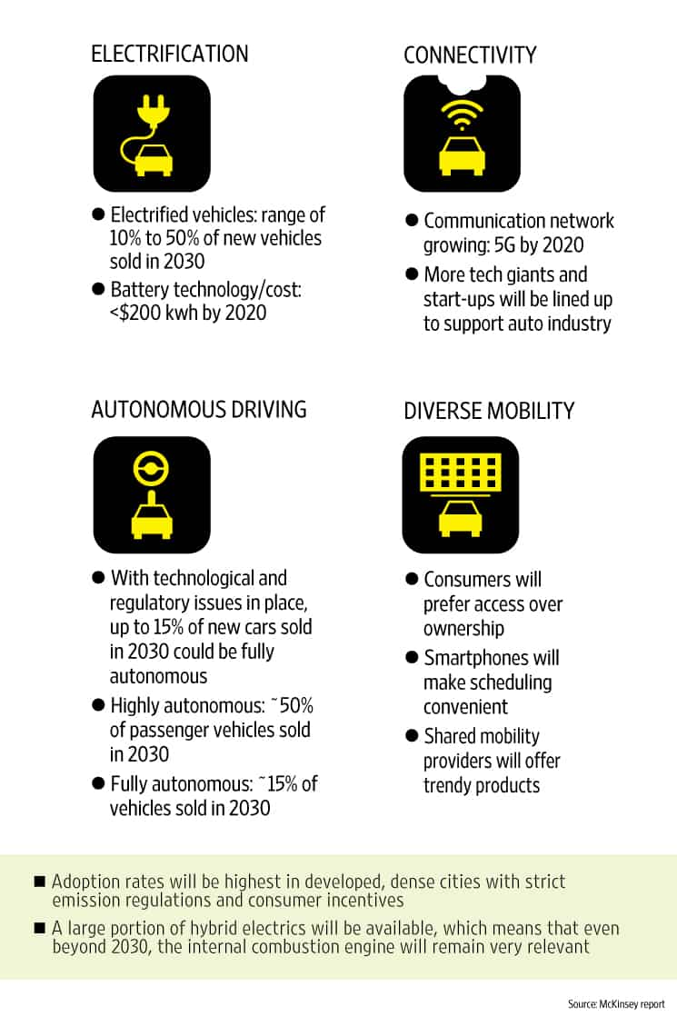 Disruptive trends in the auto industry