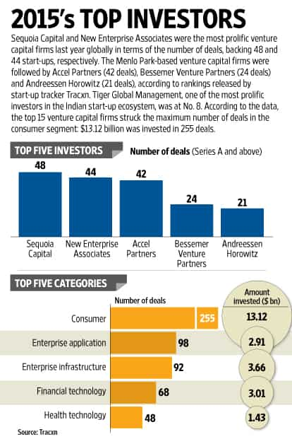 Sequoia Capital top venture capital investor of 2015
