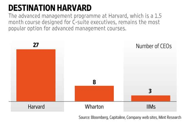 How many Indian CEOs have an MBA?