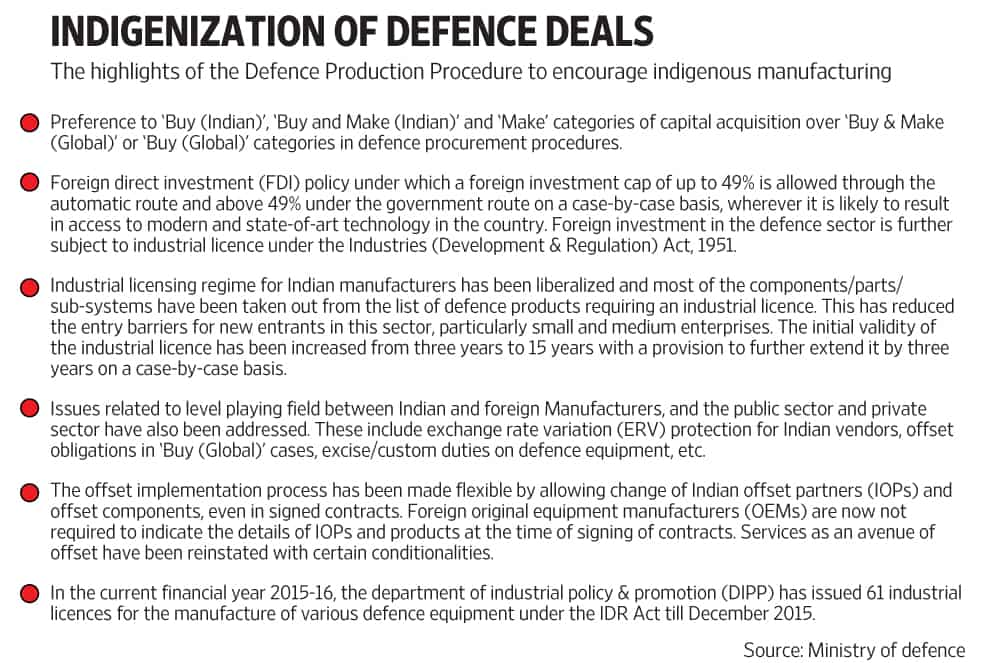 Indigenization push in defence manufacturing a force multiplier
