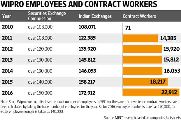 Why hire when you can deploy contract workers?