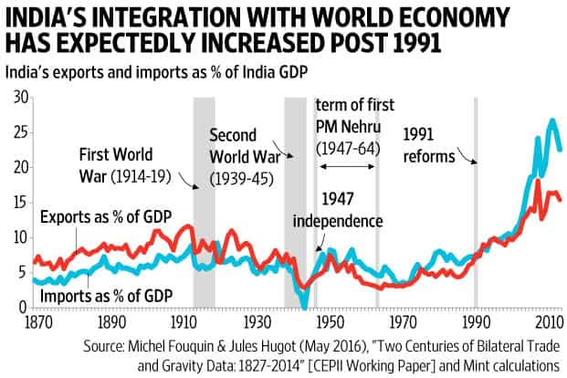 How global trade has evolved over the last 140 years