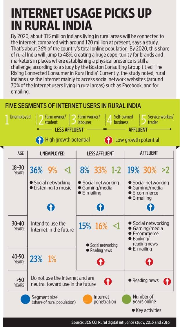 digital content consumption in india 2018