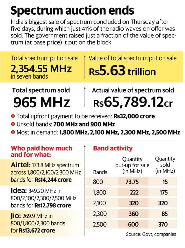 Spectrum auction ends, govt makes Rs65,789 crore, misses target