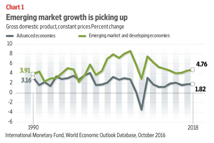 Growth and Development in Emerging Economies