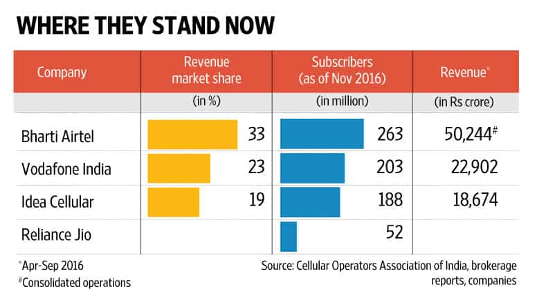 Vodafone confirms Idea merger talks, could create India's