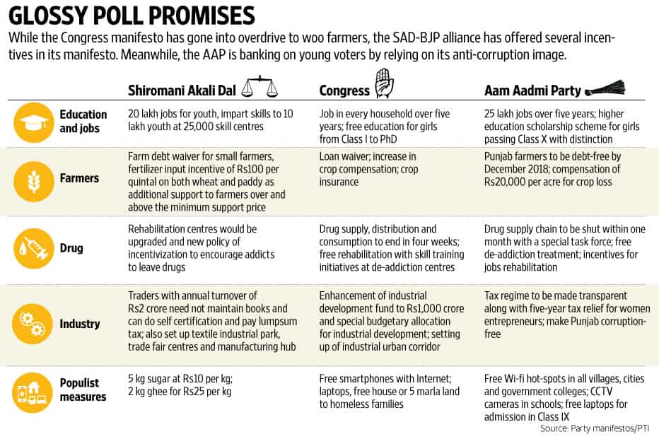 Punjab elections: Congress has its nose ahead, but AAP