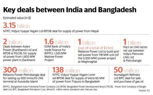 Bangladesh eyes deeper economic ties with India
