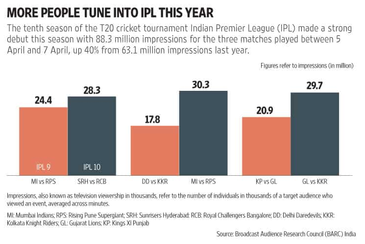IPL 2017 sees 40% jump in viewership over last year