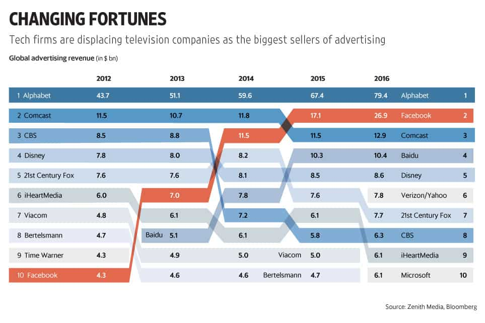 The world's media giants, as far as ad revenue is concerned