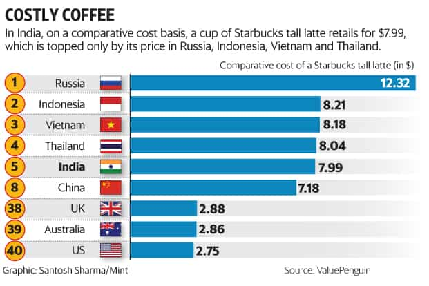 India Among The Most Expensive Places To Order A Starbucks Latte