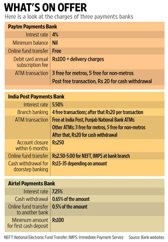 Paytm Payments Bank launched, offers 4% interest rate on savings account