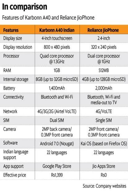 Airtel-Karbonn 4G smartphone to take on Reliance Jio Phone