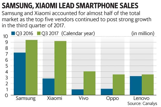 India overtakes US to become second largest smartphone