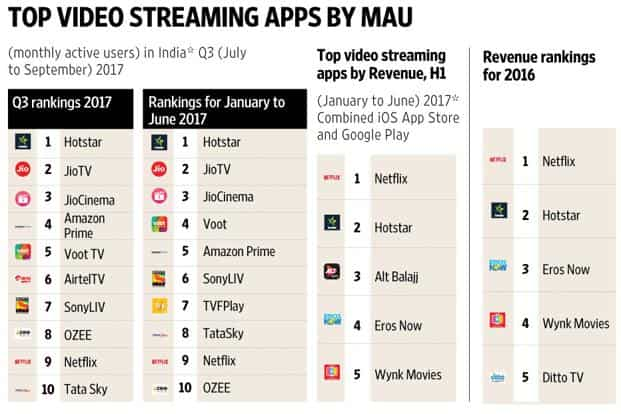 Netflix top video streaming app in India by revenue: data