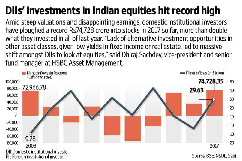 DIIs' investments in Indian equities at record high so far this year