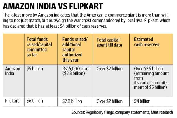 Amazon India Doubles Its War Chest To 4 74 Billion To Take On Flipkart