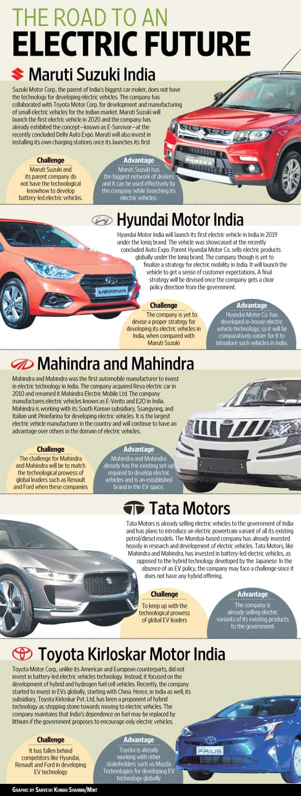 How 2 disruptions are reshaping India's automobile industry