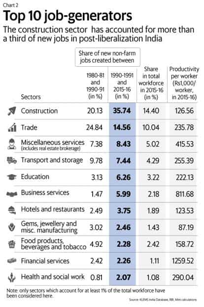 Which are the top sectors that generate employment in India?