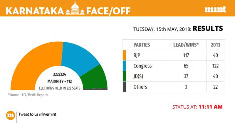 BJP is well past the majority mark with leads in 117 seats.