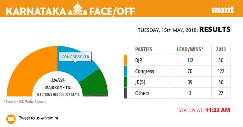 At 11.32am, the BJP is leading in 112 seats, while the Congress party is ahead in 70 seats. JDS is leading in 39 seats.