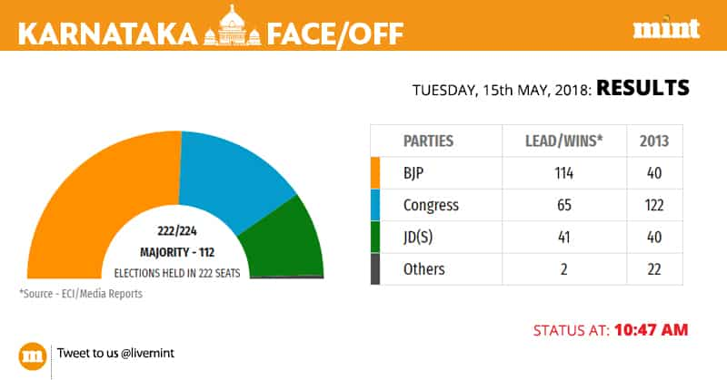 A look at the latest election trends in Karnataka election results where BJP is past the majority mark with leads in 114 seats.