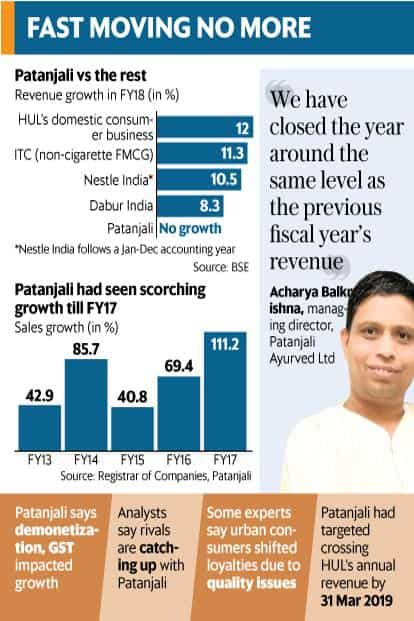 Patanjali sales growth grinds to a halt in FY18