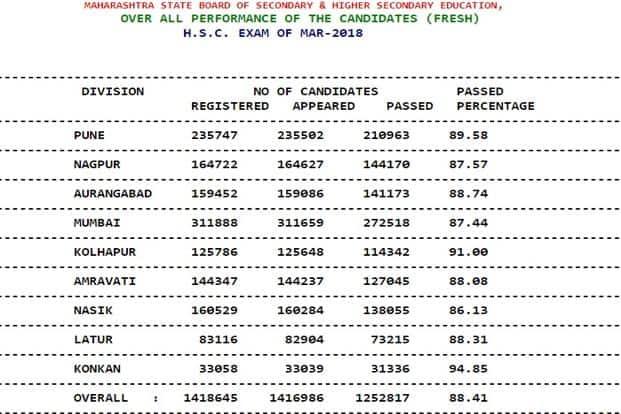 Maharashtra HSC result 2018: Mumbai pass percentage 87 44