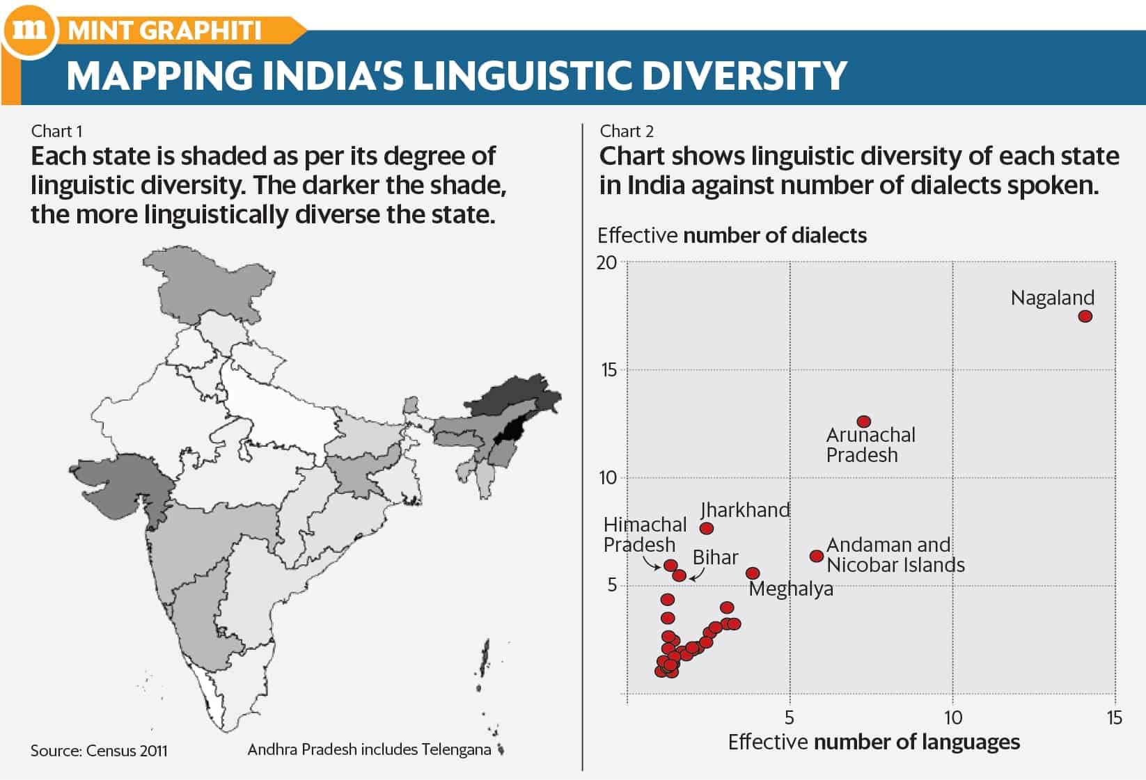 Nagaland is the most diverse state in India, language-wise
