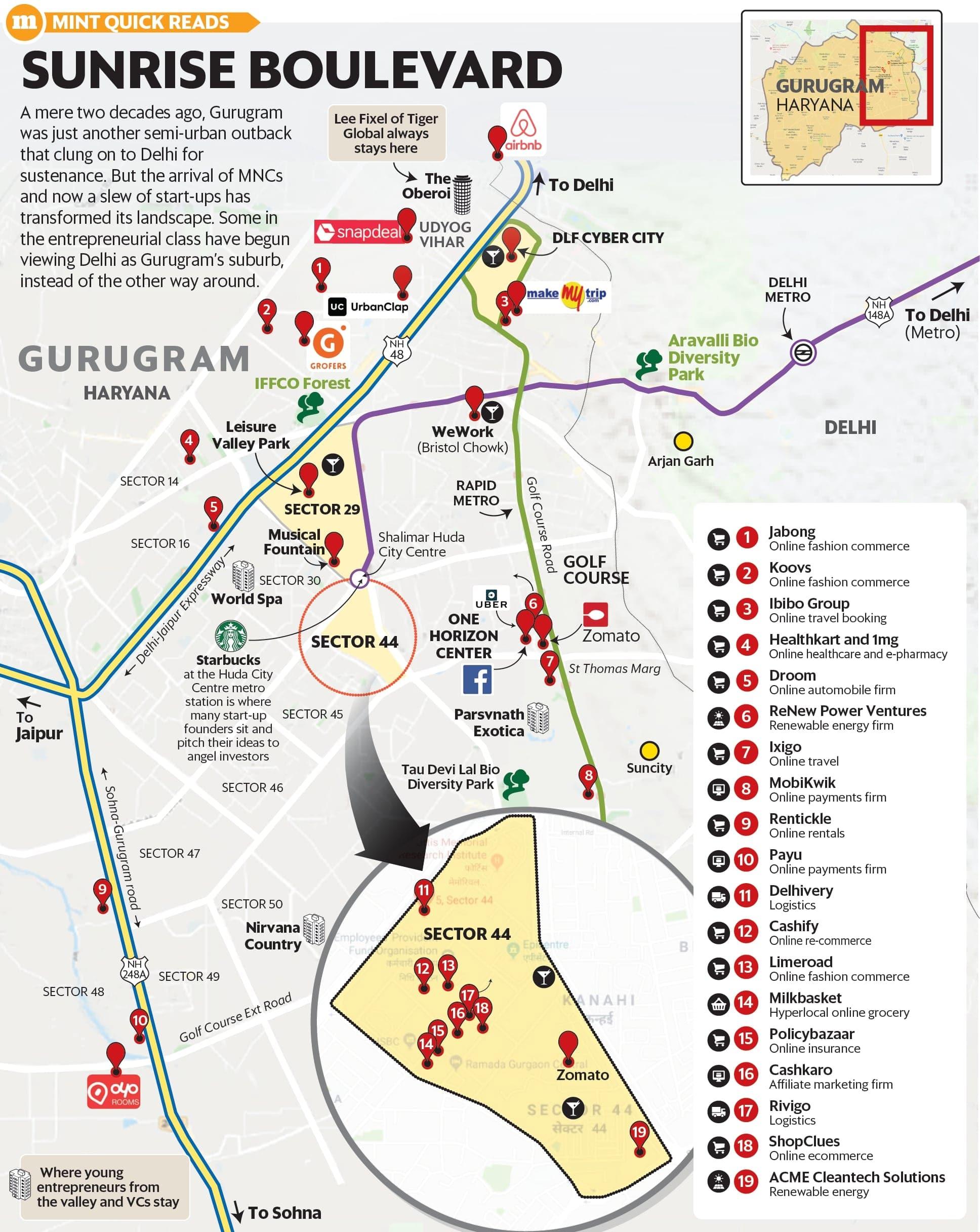 Start me up, Gurgaon