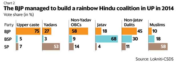 How economic inequality impacts caste politics