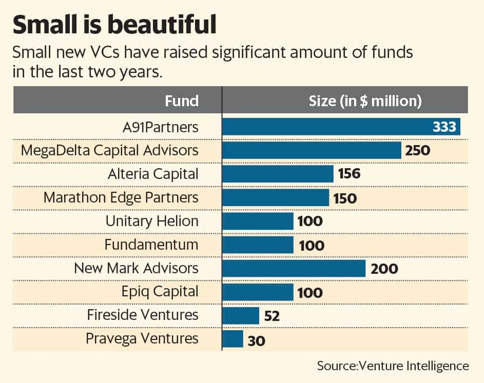 Venture capitalists strike out on their own as investors